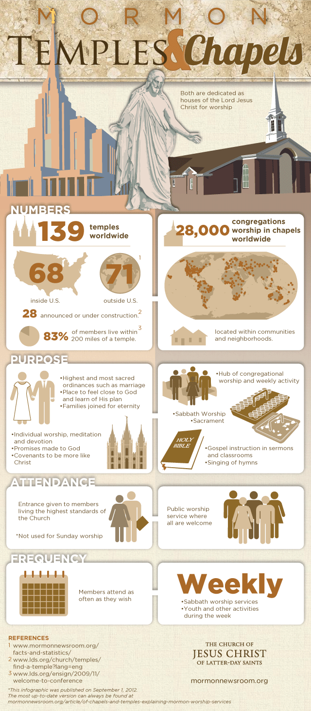 Mormon Temple Infographic