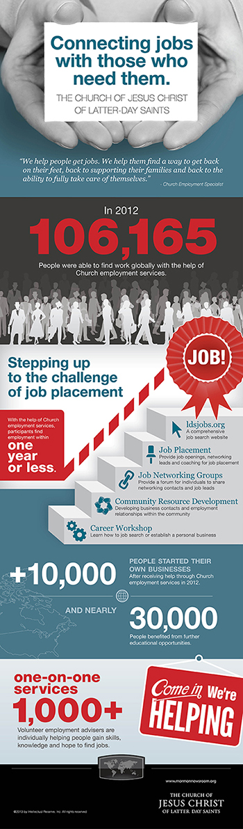 Employment Infographic