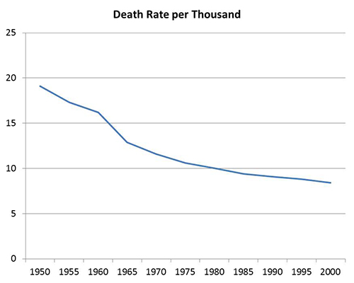 3 - Death Rate